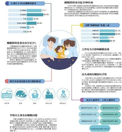 """3月21日是第十八个世界睡眠日,今年的主题为""""规律作息,健康睡眠""""。《中国睡眠诊疗现状调查报告》及《2018中国互联网网民睡眠白皮书》发布的数据显示,中国睡眠障碍患者约有五六千万人,而诊治的患者不足2%;56%的网友认为自己有睡眠问题,包括多梦、浅眠等。"""
