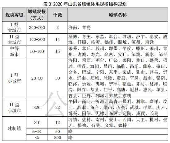 2020年山东省城镇体系规模结构规划