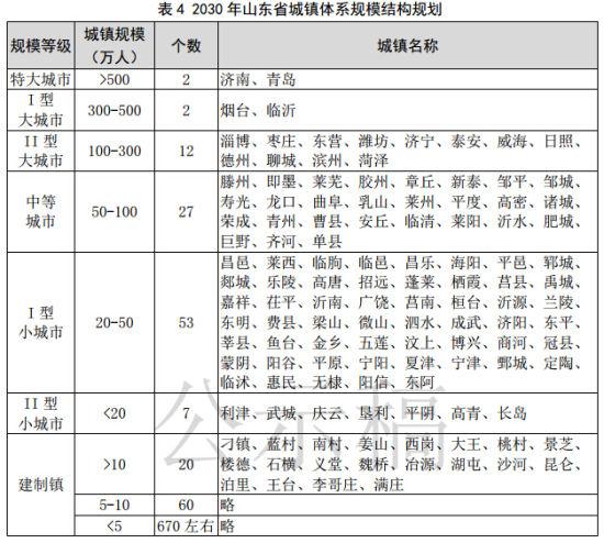 2030年山东省城镇体系规模结构规划