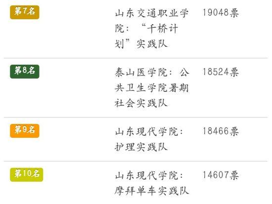 截至6月6日00:00,第三届山东省大学生社会实践征文比赛群众投票排名前十。