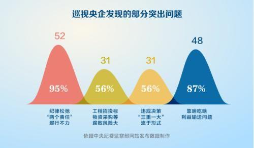 图表来源:中央纪委监察部网站