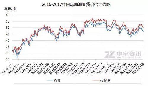 国际原油期货走势图。来源中宇资讯