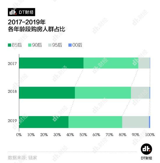 中国青年居住消费现状: 北上深安心买房最低家庭年收入为34.4万元
