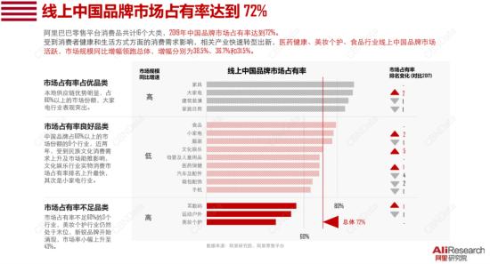 国货占有率达72% 老牌国货如何重回大众视线?